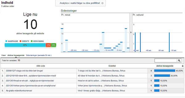 Se hvor mange der besøger din hjemmeside - mens det sker