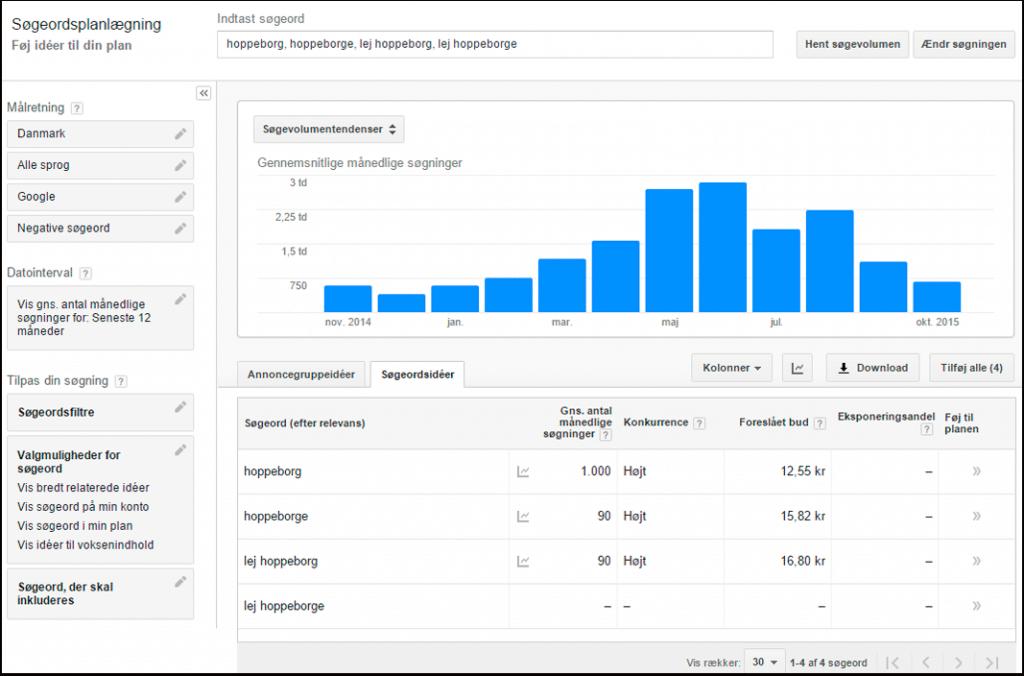 Find ud af hvilke søgeord der bruges mest med Googles søgeordsplanlægning